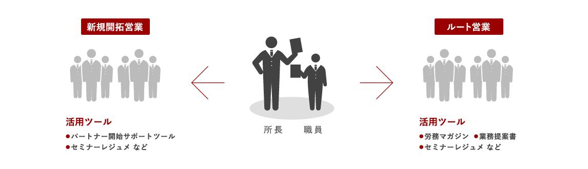 「アックス弁護士パートナーズ」ツールの活用イメージ