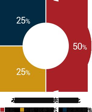 みつ葉グループの売上構成比